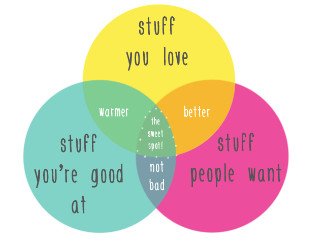 How To Find Your Niche When Teaching Online Venn Diagram Lindsay